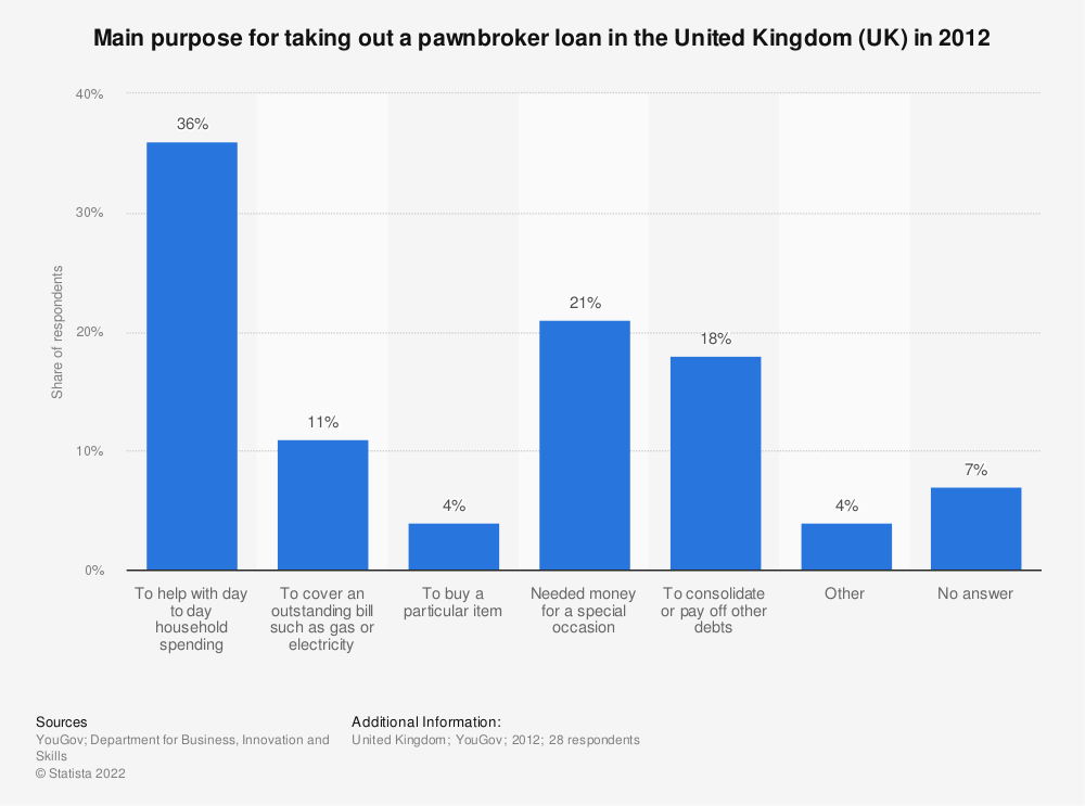Statistic: Main purpose for taking out a pawnbroker loan in the United Kingdom (UK) in 2012 | Statista