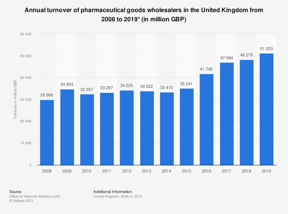 Statistic: Annual turnover of pharmaceutical goods wholesalers in the United Kingdom from 2008 to 2018 (in million GBP) | Statista