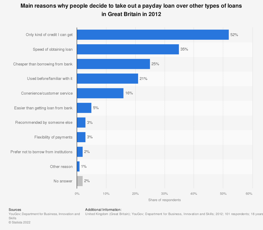 Statistic: Main reasons why people decide to take out a payday loan over other types of loans in Great Britain in 2012 | Statista