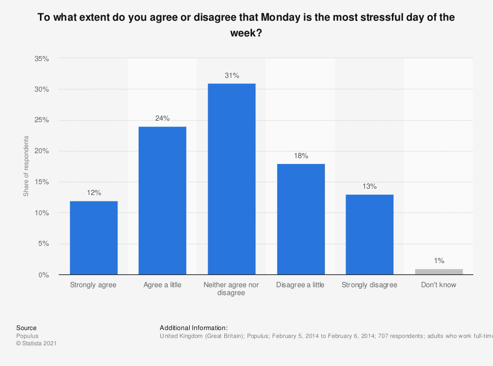 Statistic: To what extent do you agree or disagree that Monday is the most stressful day of the week? | Statista