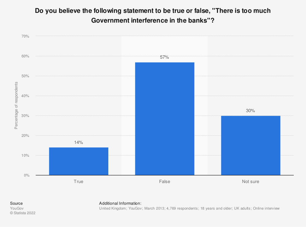 """Statistic: Do you believe the following statement to be true or false, """"There is too much Government interference in the banks""""?   Statista"""