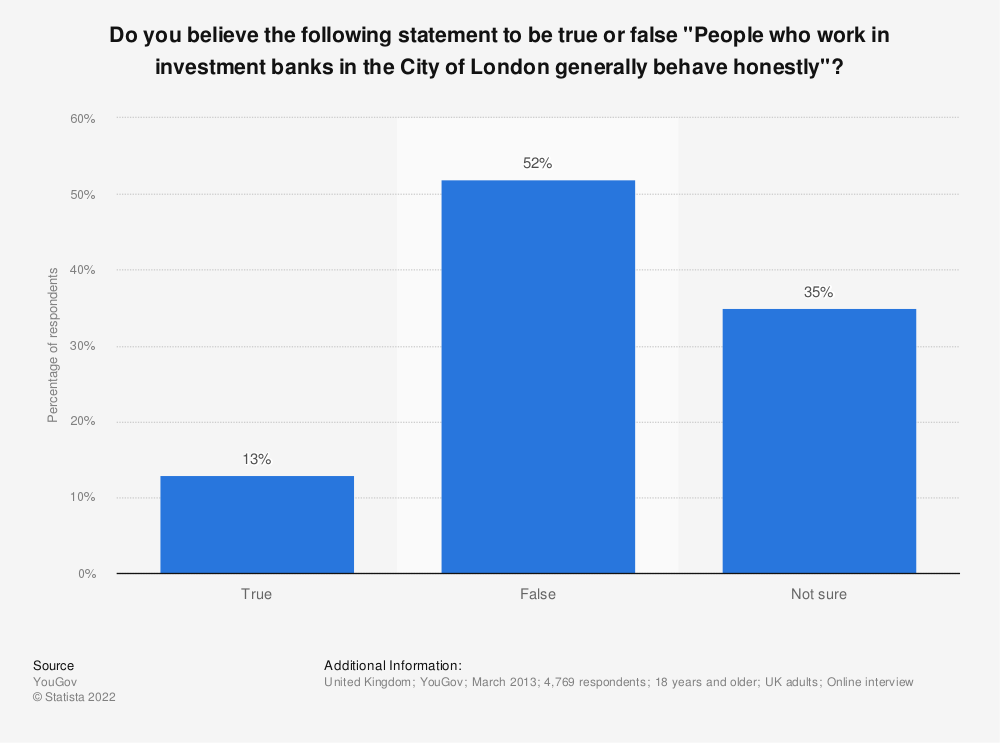 """Statistic: Do you believe the following statement to be true or false """"People who work in investment banks in the City of London generally behave honestly""""? 