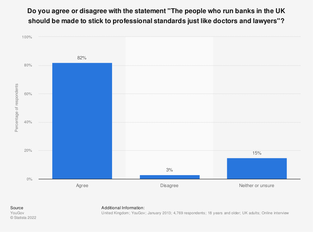 "Statistic: Do you agree or disagree with the statement ""The people who run banks in the UK should be made to stick to professional standards just like doctors and lawyers""? 