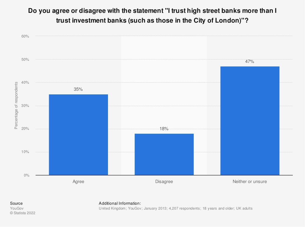 "Statistic: Do you agree or disagree with the statement ""I trust high street banks more than I trust investment banks (such as those in the City of London)""? 