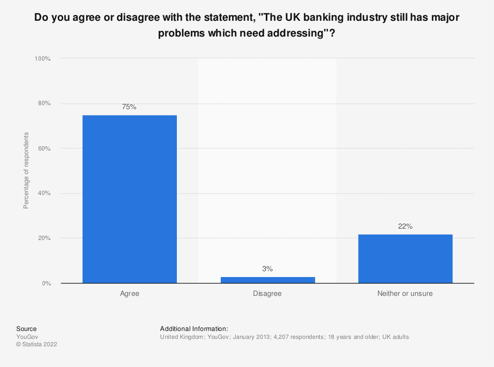 "Statistic: Do you agree or disagree with the statement, ""The UK banking industry still has major problems which need addressing""? 