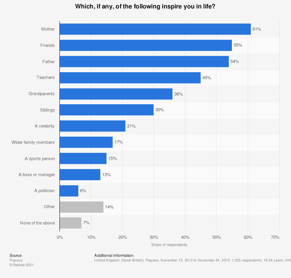 Statistic: Which, if any, of the following inspire you in life? | Statista