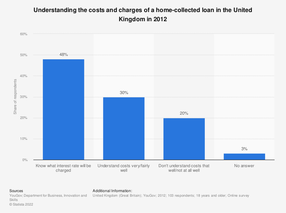 Statistic: Understanding the costs and charges of a home-collected loan in the United Kingdom in 2012 | Statista