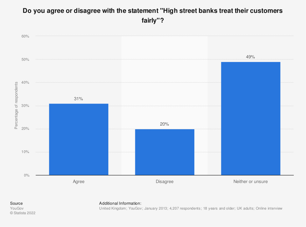 """Statistic: Do you agree or disagree with the statement """"High street banks treat their customers fairly""""? 
