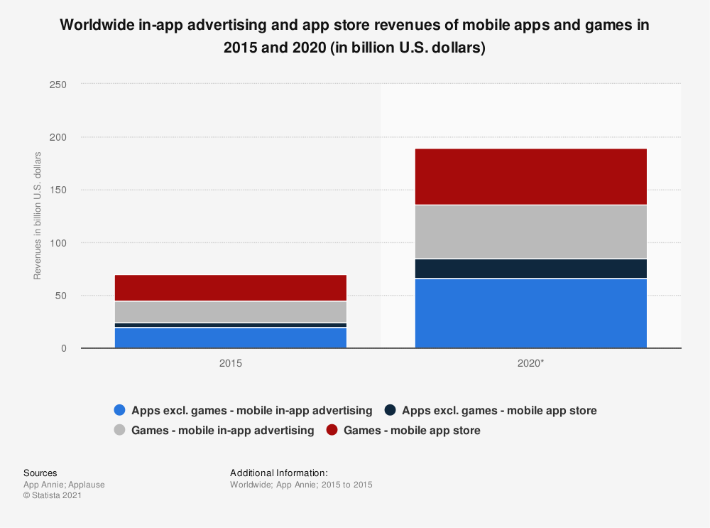 Statistic: Worldwide in-app advertising and app store revenues of mobile apps and games in 2015 and 2020 (in billion U.S. dollars) | Statista
