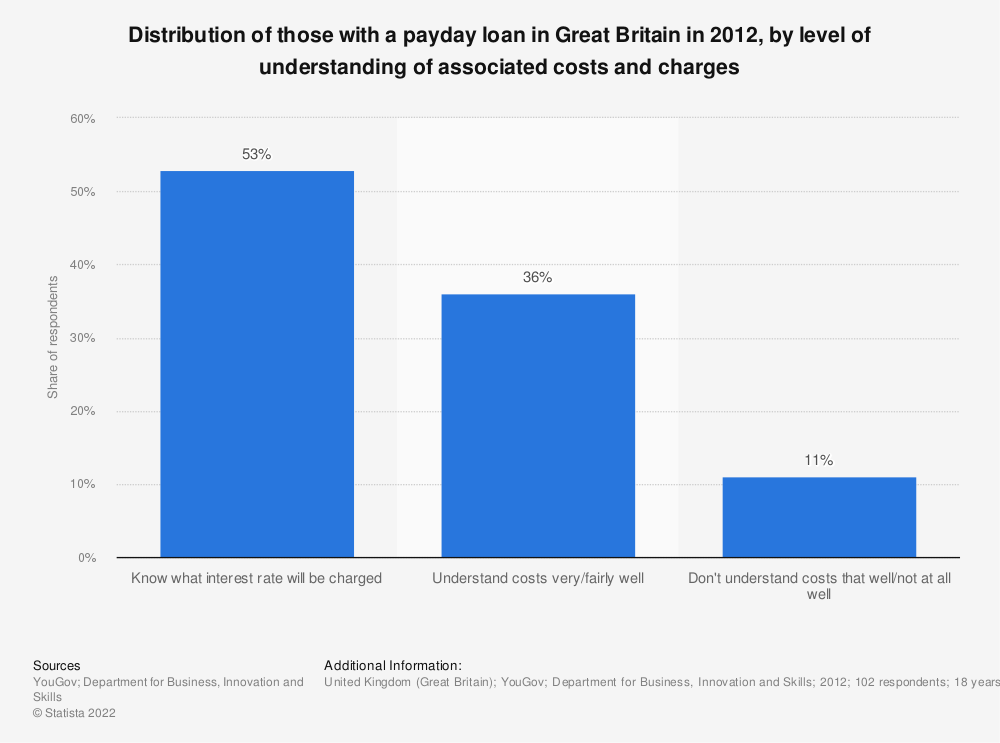 Statistic: Distribution of those with a payday loan in Great Britain in 2012, by level of understanding of associated costs and charges | Statista
