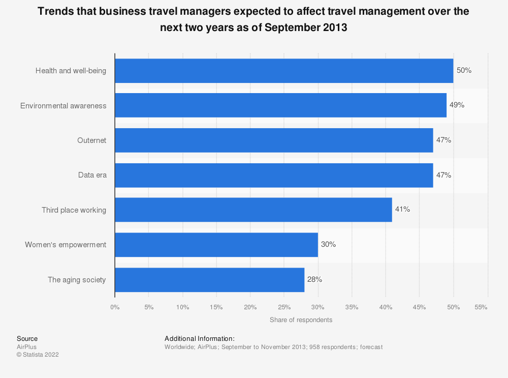 Statistic: Trends that business travel managers expected to affect travel management over the next two years as of September 2013 | Statista