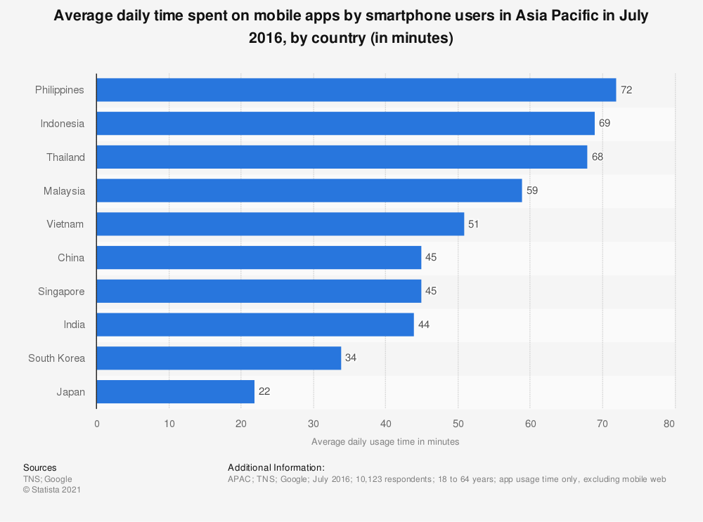 Statistic: Average daily time spent on mobile apps by smartphone users in Asia Pacific in July 2016, by country (in minutes) | Statista
