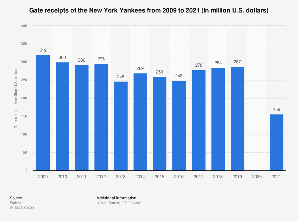 Statistic: Gate receipts of the New York Yankees from 2009 to 2018 (in million U.S. dollars)* | Statista