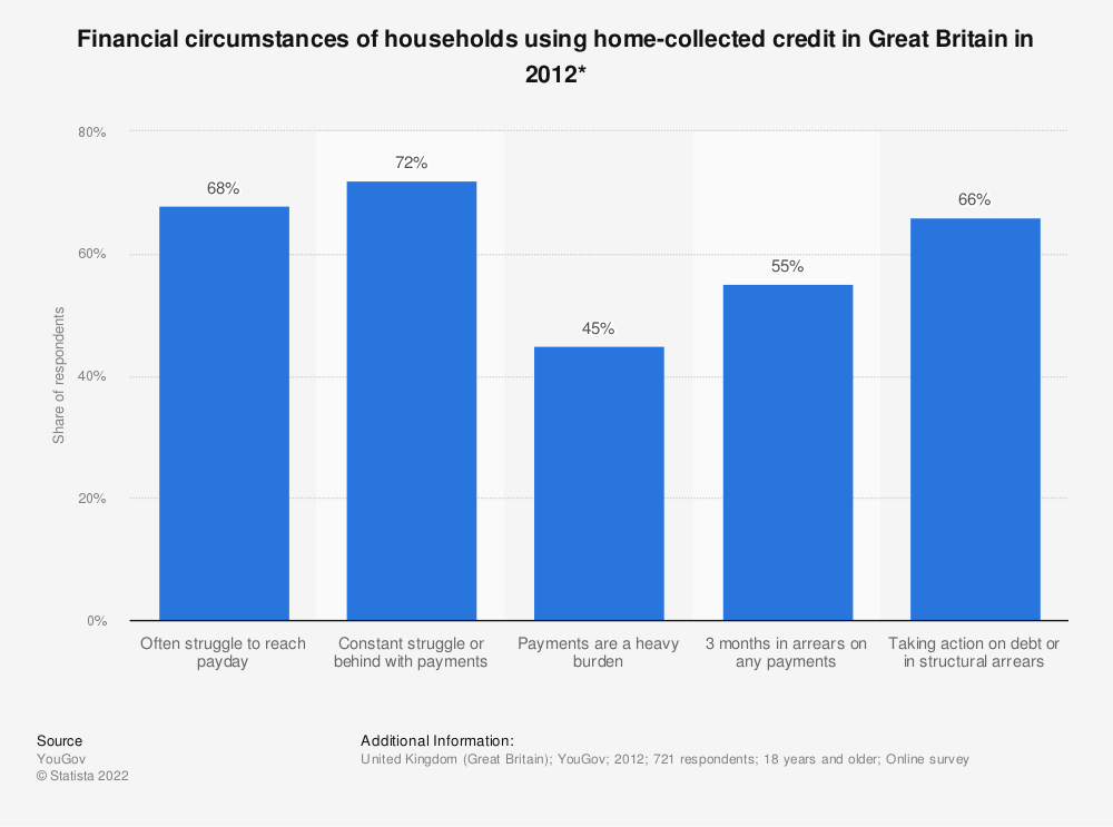 Statistic: Financial circumstances of households using home-collected credit in Great Britain in 2012* | Statista