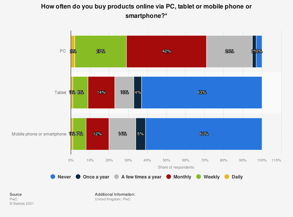 Statistic: How often do you buy products online via PC, tablet or mobile phone or smartphone?* | Statista