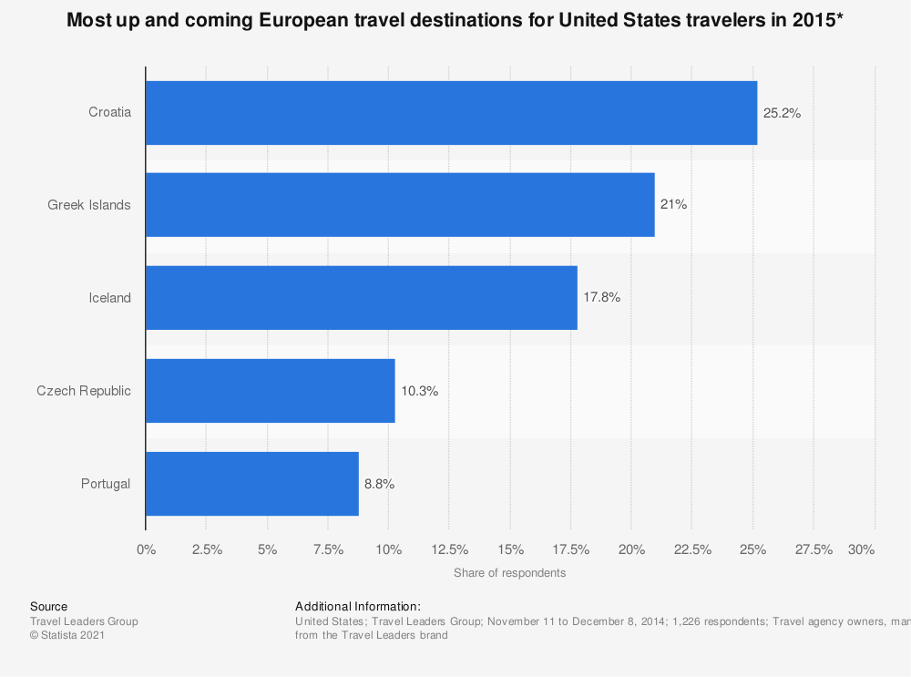 Statistic: Most up and coming European travel destinations for United States travelers in 2015* | Statista