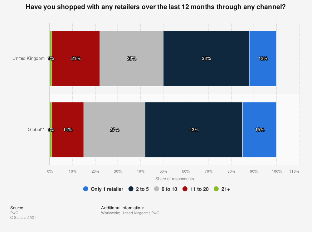 Statistic: Have you shopped with any retailers over the last 12 months through any channel? | Statista
