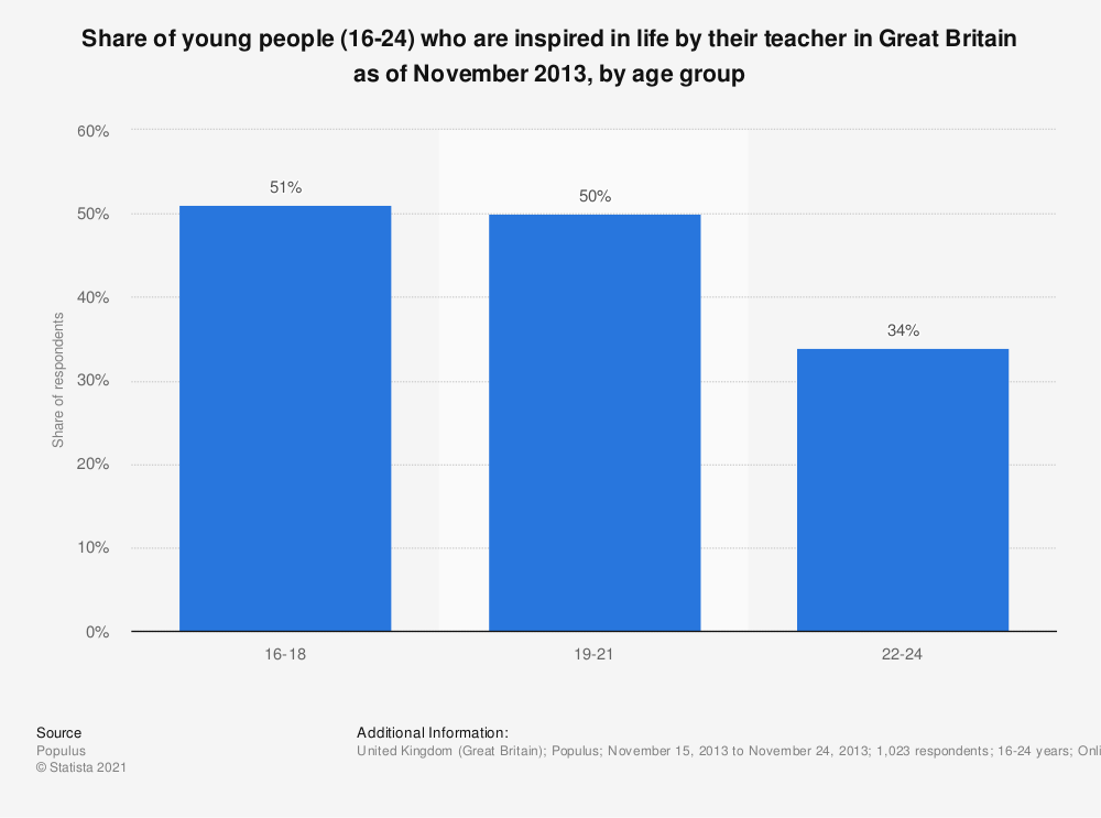 Statistic: Share of young people (16-24) who are inspired in life by their teacher in Great Britain as of November 2013, by age group | Statista