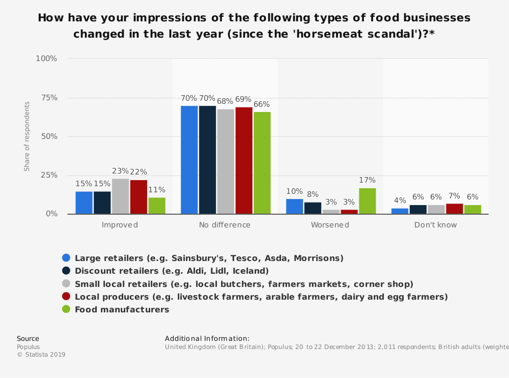 Statistic: How have your impressions of the following types of food businesses changed in the last year (since the 'horsemeat scandal')?* | Statista