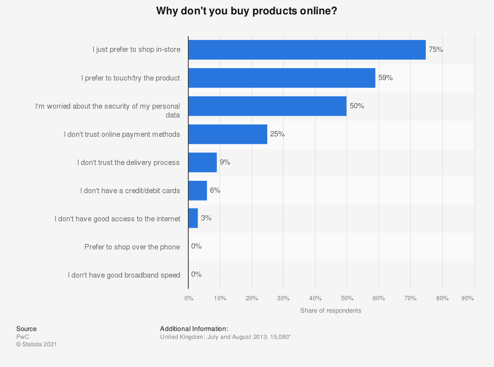 Statistic: Why don't you buy products online? | Statista