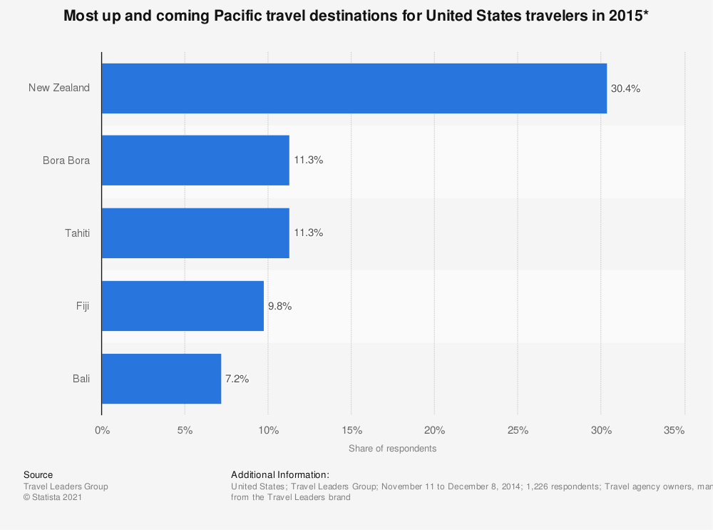 Statistic: Most up and coming Pacific travel destinations for United States travelers in 2015* | Statista