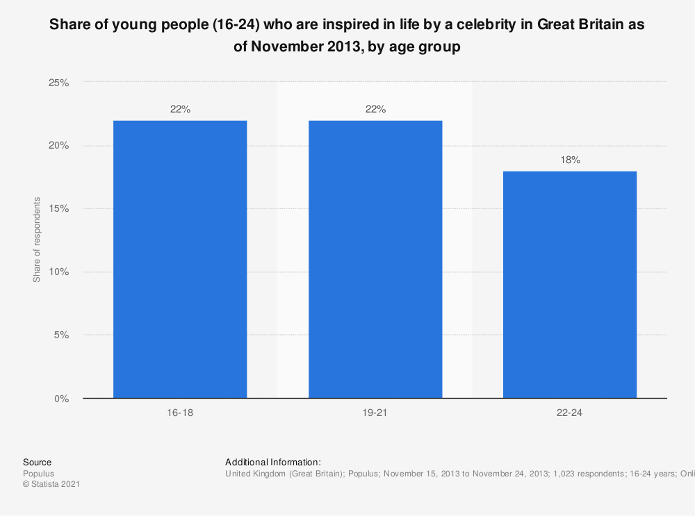 Statistic: Share of young people (16-24) who are inspired in life by a celebrity in Great Britain as of November 2013, by age group | Statista