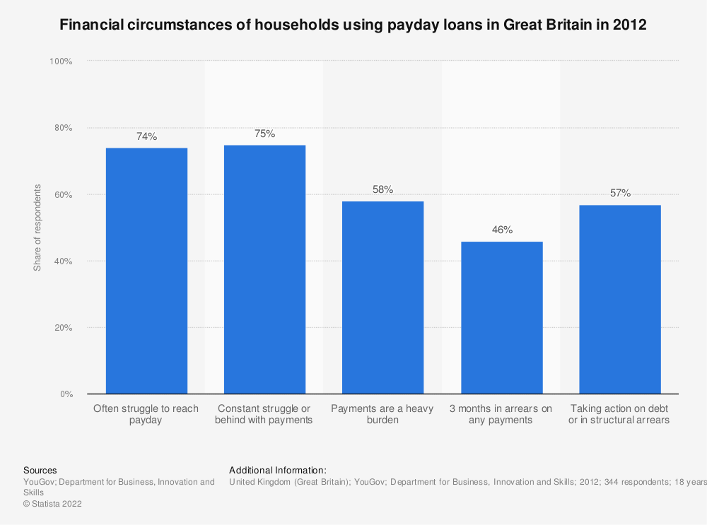 Statistic: Financial circumstances of households using payday loans in Great Britain in 2012* | Statista