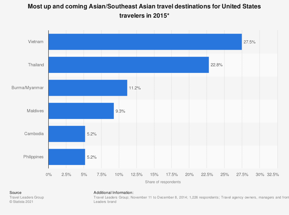 Statistic: Most up and coming Asian/Southeast Asian travel destinations for United States travelers in 2015* | Statista