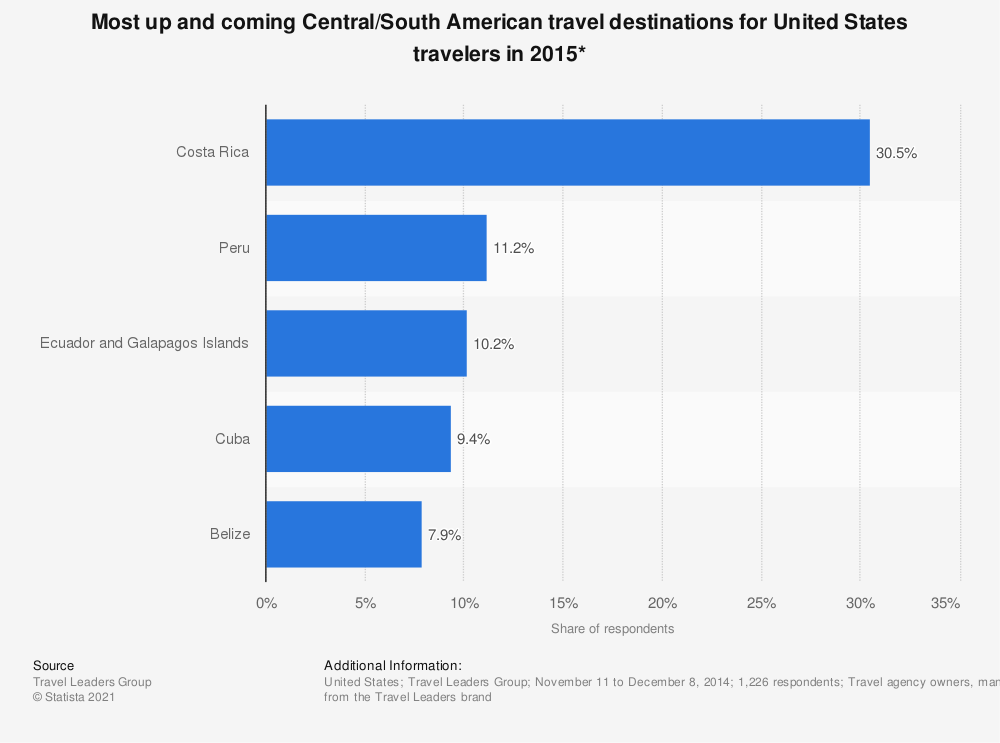 Statistic: Most up and coming Central/South American travel destinations for United States travelers in 2015* | Statista