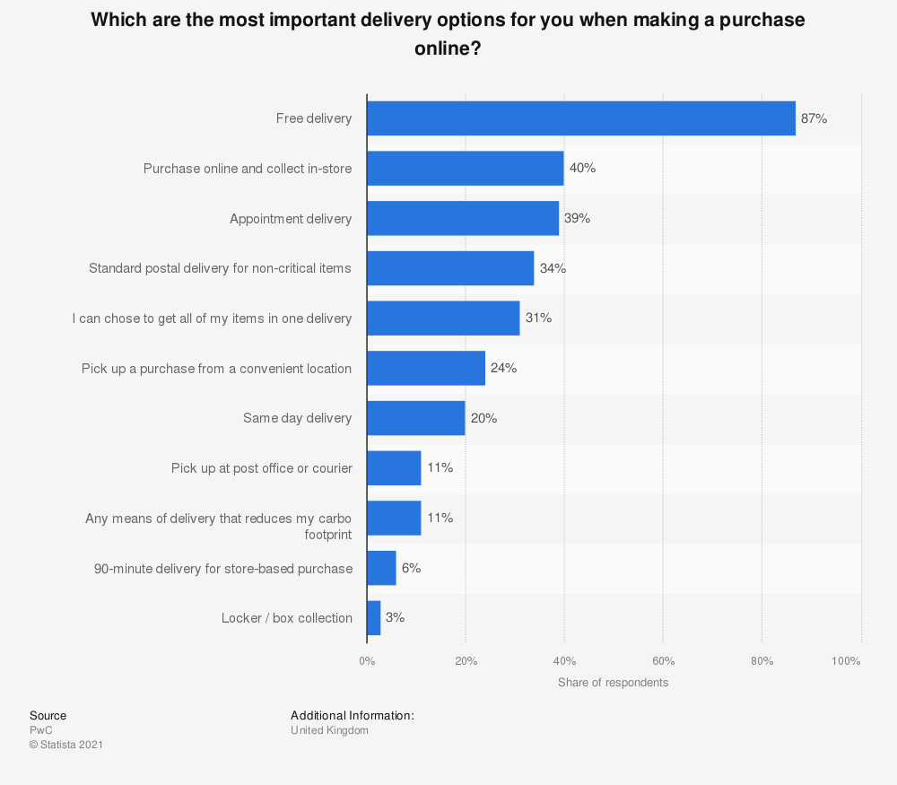 Statistic: Which are the most important delivery options for you when making a purchase online? | Statista