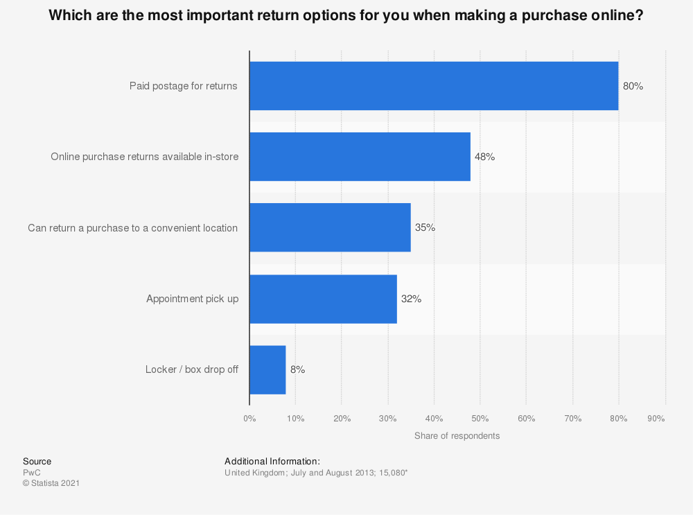 Statistic: Which are the most important return options for you when making a purchase online? | Statista