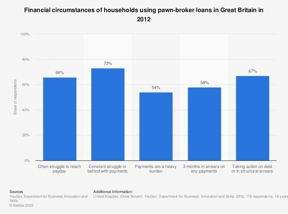 Statistic: Financial circumstances of households using pawn-broker loans in Great Britain in 2012* | Statista