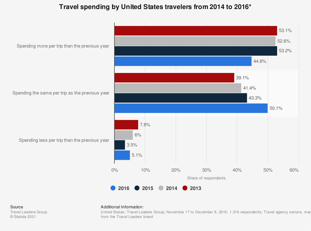 Statistic: Travel spending by United States travelers from 2014 to 2016* | Statista