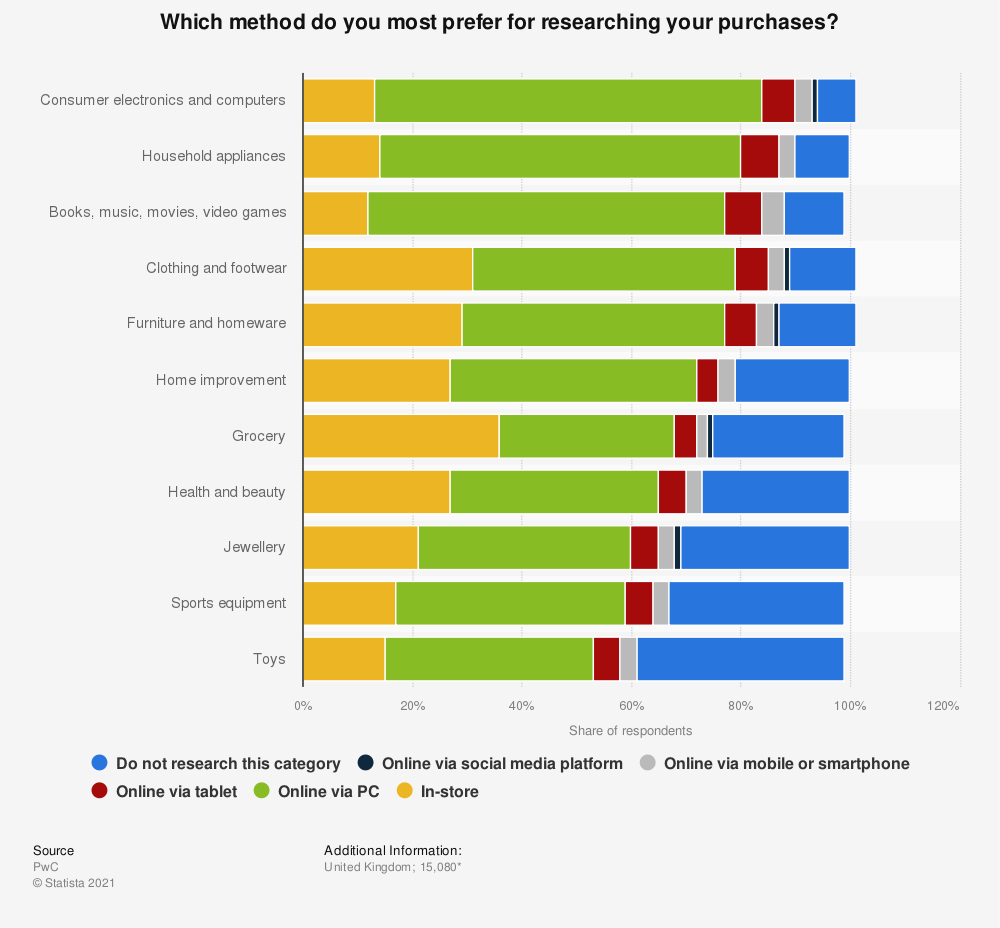Statistic: Which method do you most prefer for researching your purchases? | Statista