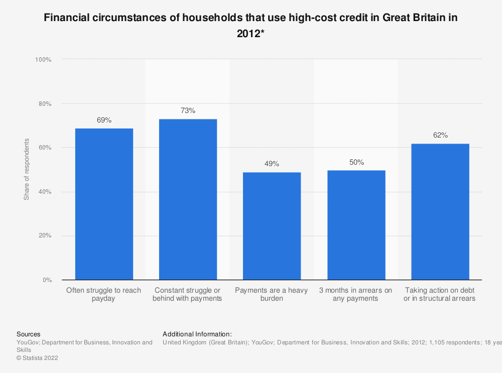 Statistic: Financial circumstances of households that use high-cost credit in Great Britain in 2012* | Statista