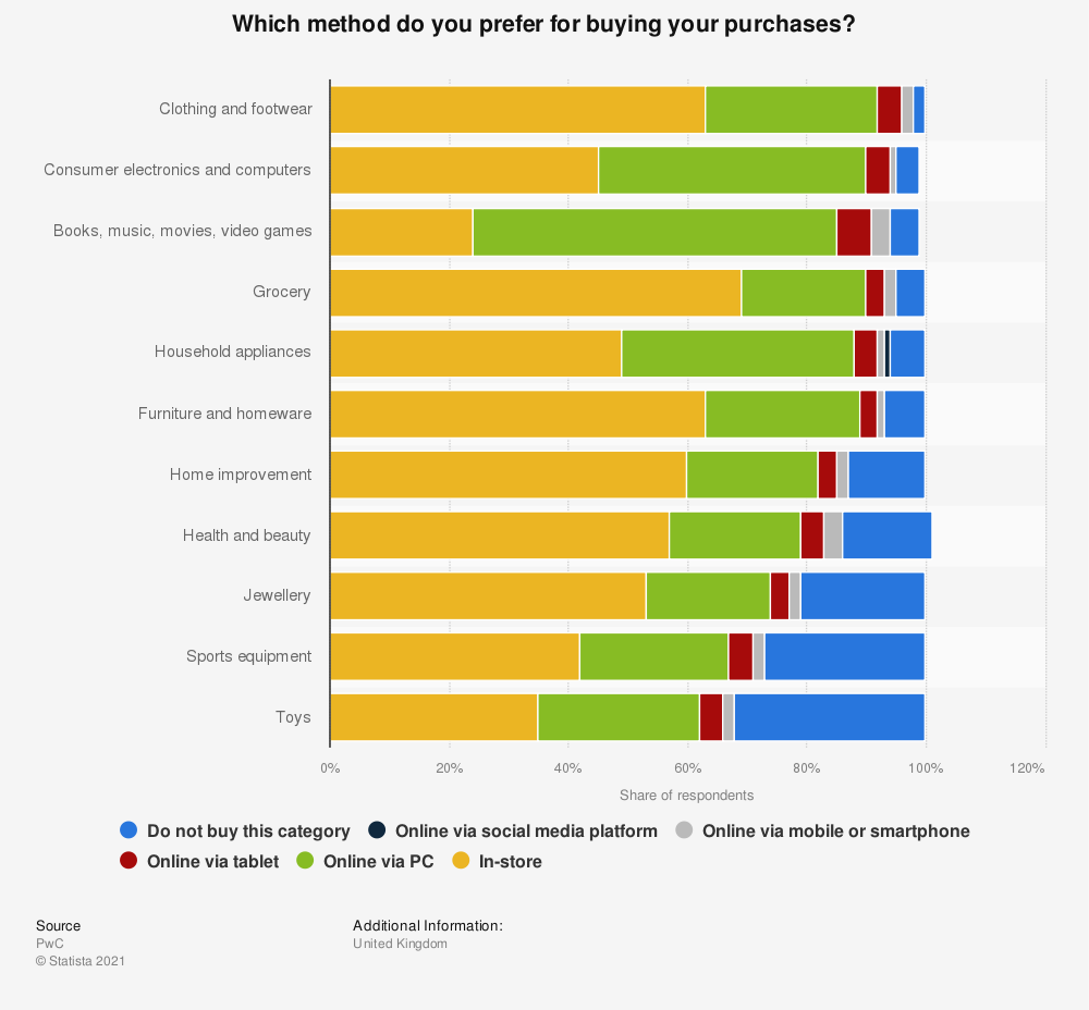 Statistic: Which method do you prefer for buying your purchases? | Statista