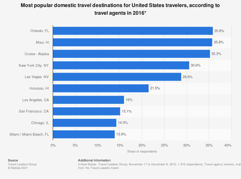 Statistic: Most popular domestic travel destinations for United States travelers, according to travel agents in 2016* | Statista