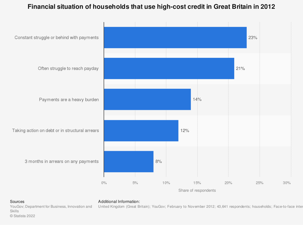 Statistic: Financial situation of households that use high-cost credit in Great Britain in 2012* | Statista