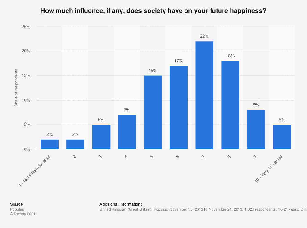 Statistic: How much influence, if any, does society have on your future happiness? | Statista