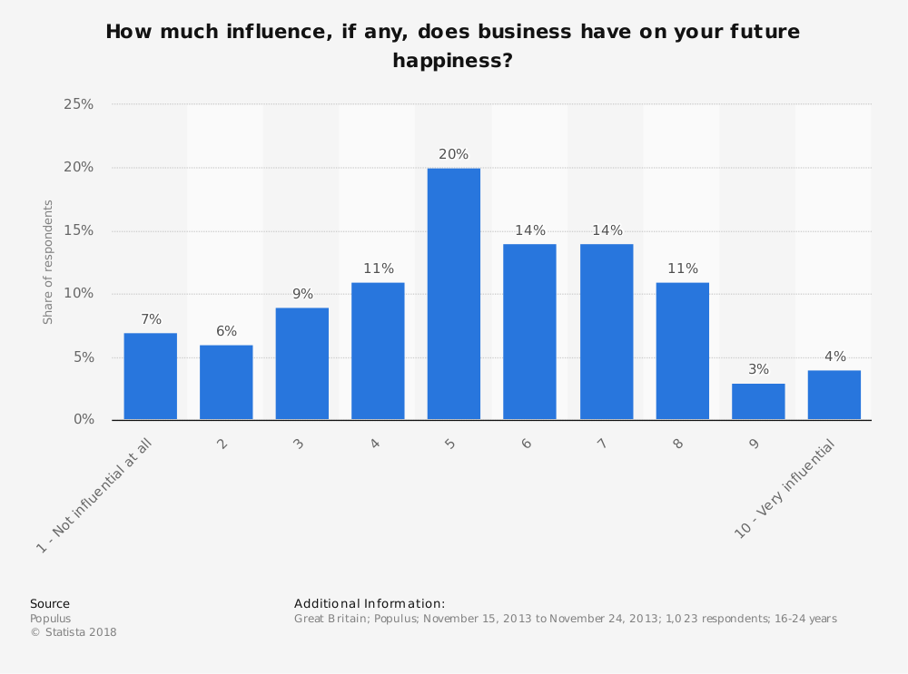 Statistic: How much influence, if any, does business have on your future happiness? | Statista