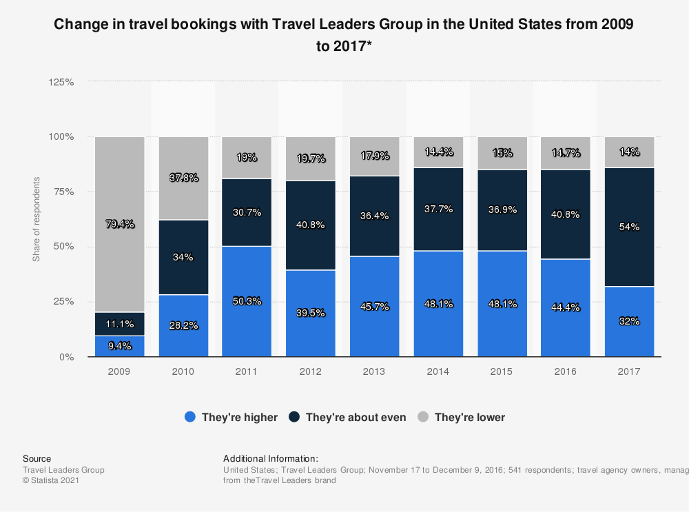 Statistic: Change in travel bookings with Travel Leaders Group in the United States from 2009 to 2017* | Statista