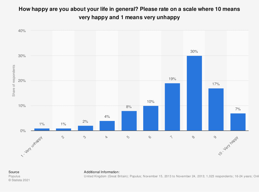 Statistic: How happy are you about your life in general? Please rate on a scale where 10 means very happy and 1 means very unhappy   Statista