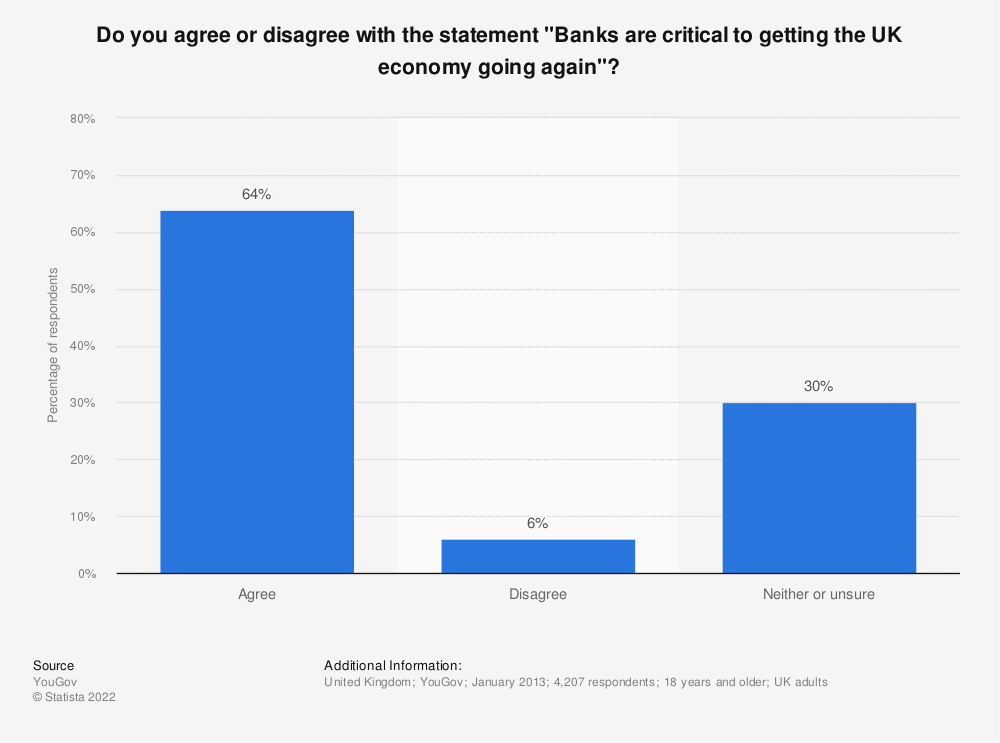 "Statistic: Do you agree or disagree with the statement ""Banks are critical to getting the UK economy going again""? 