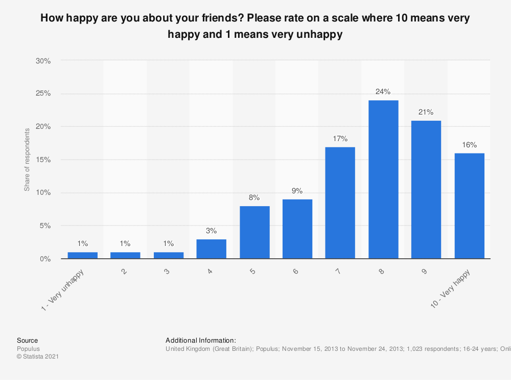 Statistic: How happy are you about your friends? Please rate on a scale where 10 means very happy and 1 means very unhappy | Statista