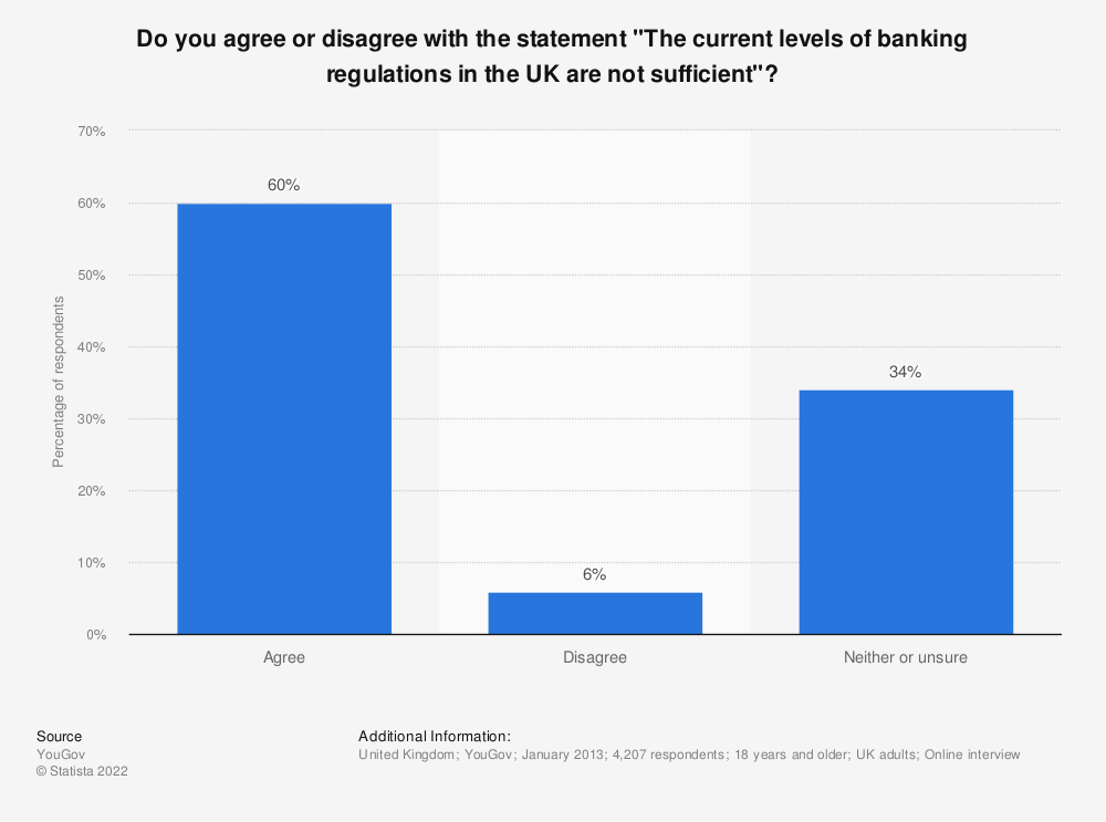 """Statistic: Do you agree or disagree with the statement """"The current levels of banking regulations in the UK are not sufficient""""? 
