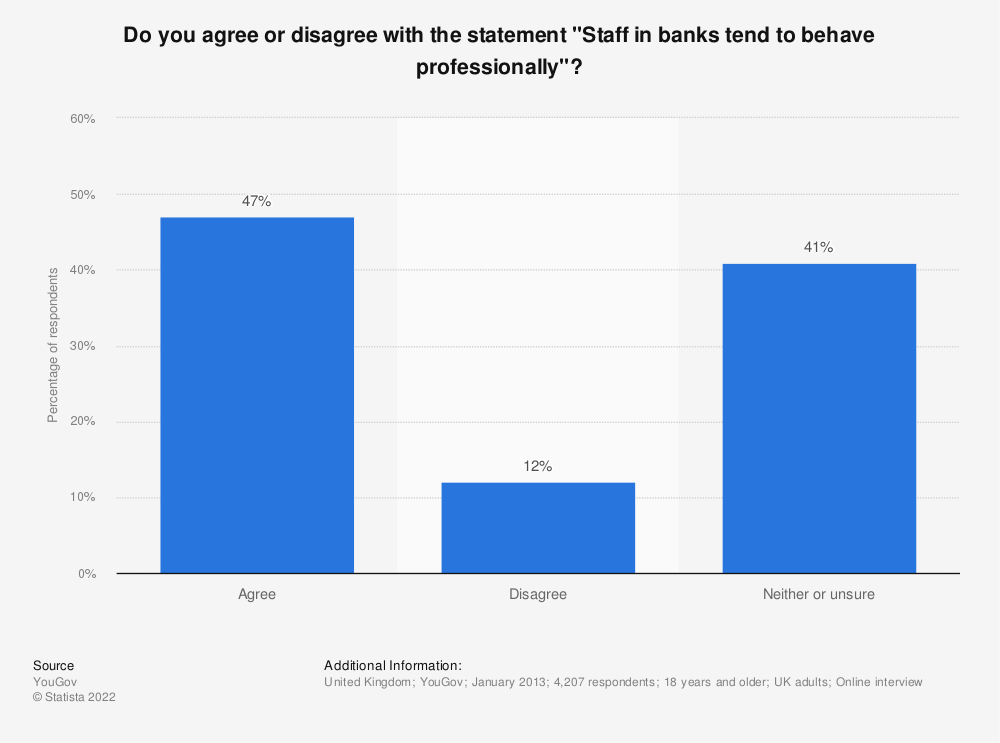 "Statistic: Do you agree or disagree with the statement ""Staff in banks tend to behave professionally""? 
