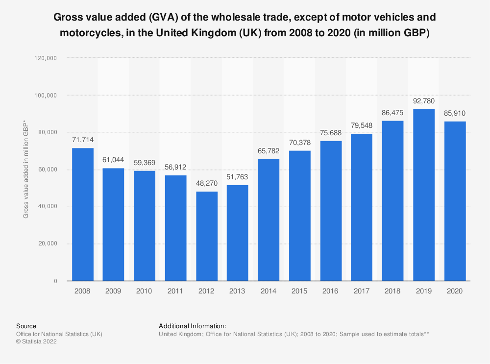 Statistic: Gross value added (GVA) of the wholesale trade, except of motor vehicles and motorcycles, in the United Kingdom (UK) from 2008 to 2016* (in million GBP) | Statista