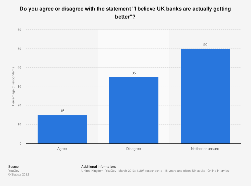 """Statistic: Do you agree or disagree with the statement """"I believe UK banks are actually getting better""""? 