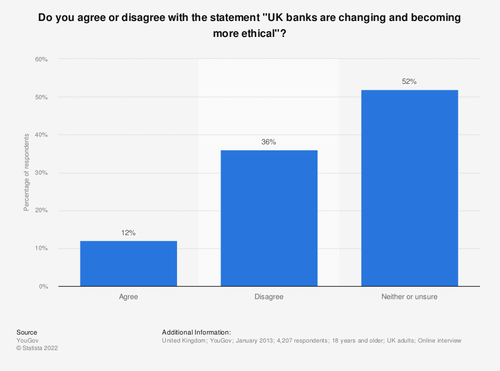"""Statistic: Do you agree or disagree with the statement """"UK banks are changing and becoming more ethical""""?   Statista"""