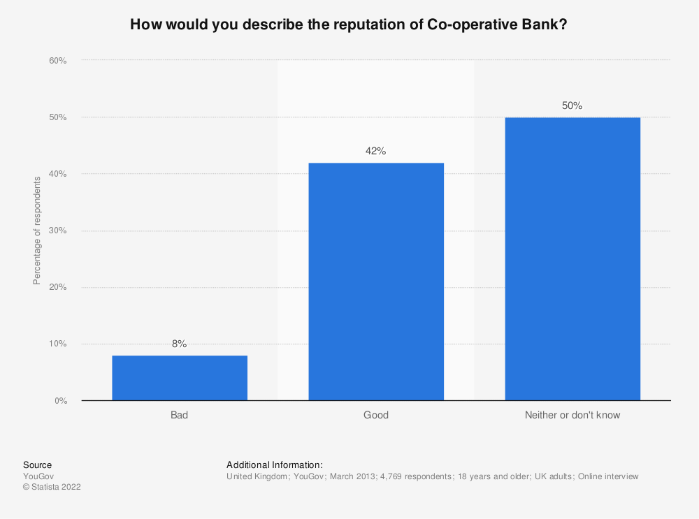 Statistic: How would you describe the reputation of Co-operative Bank? | Statista